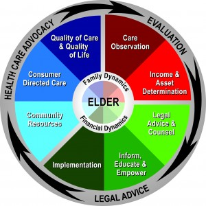 Rosenkranz Law Firm Legal Advice for Elder Care